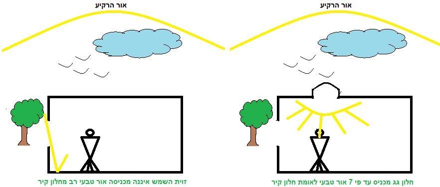 חלון גג מכניס עד פי 7 אור טבעי לעומת חלון קיר
