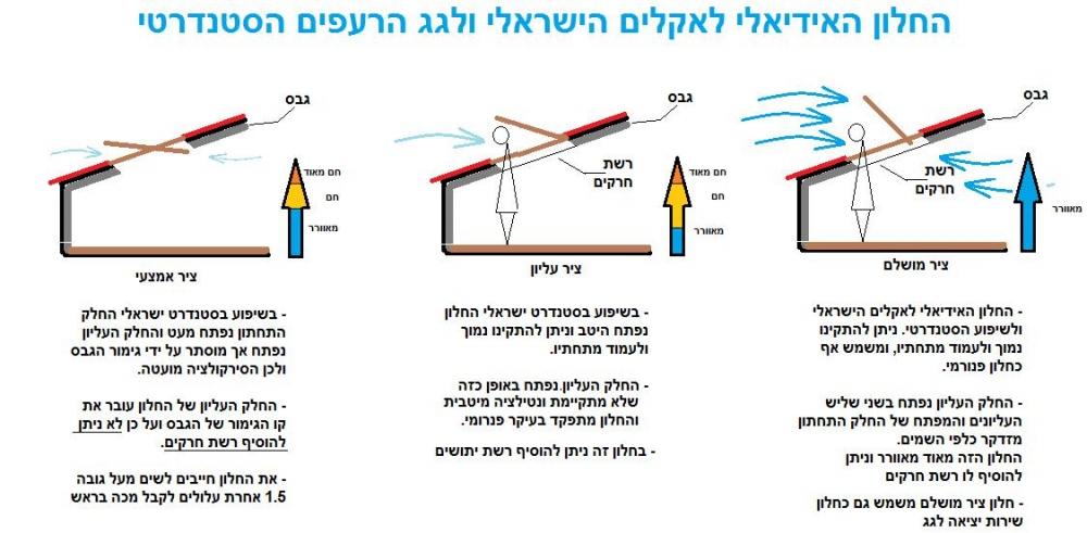 החלון האידיאלי לאקלים הישראלי ולגג הרעפים הסטנדרטי